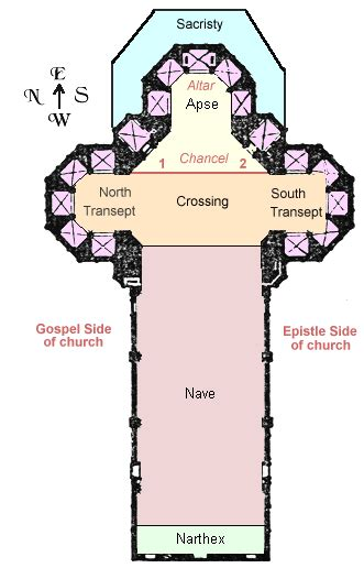 inside your church diagram is based on the classic
