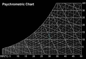 Psychrometric Chart Dry Bulb Bulb Air Humidity