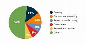 Big Data Analytics In The Banking Sector  U2013 Data Driven