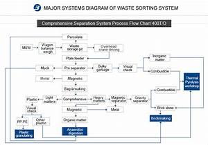 Trash Sorting Machine Trash Recycling Plant For Sale