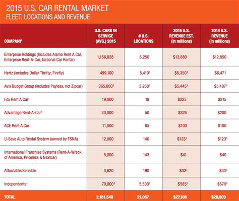 4 Charts Showing Car Rental Companies' Growth In 2015