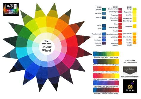 blue color wheel colour wheel a4 a practical artist s guide to working