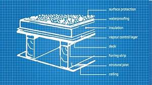 A Design  U0026 Materials Guide For Residential Flat Roofing