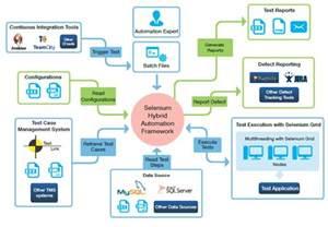Automation Framework Diagram