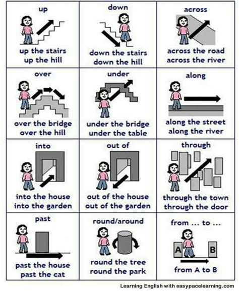 Prepositions Of Place With Pictures
