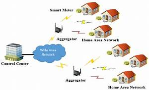 System Model For Ami Network In The Smart Grid