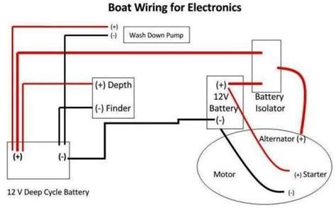 Boat Wiring Pontoon