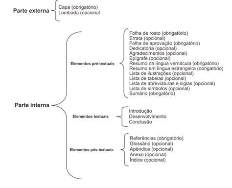 dicas para monografia tcc como formatar seu trabalho estrutura de trabalho acadêmico eu