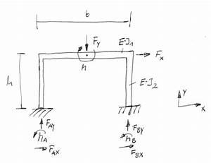 Statisch Unbestimmte Systeme Berechnen : biegemomentermittlung beidseitg festeingespannter rahmen ~ Themetempest.com Abrechnung