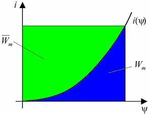 Zugkraft Berechnen Formel : software fem tutorial magnetfeld physik optiyummy ~ Themetempest.com Abrechnung