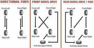 How To Perform Tire Rotation