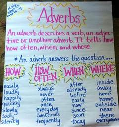 Adjective Adverb Anchor Chart