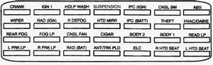 Cadillac Seville  1995  - Fuse Box Diagram