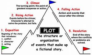 Rising Action  U2013 Glossary Of Drama  Theater Terms By Education Genius