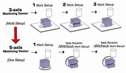 Machining Axis Setup Pudak Single