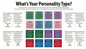 Different Personality Types