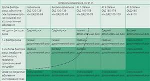 Пролапс митрального клапана гипертония