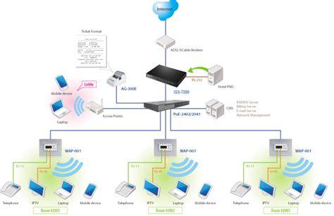 access point handlink