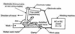 Manual Metal Arc Welding Process Working Principle