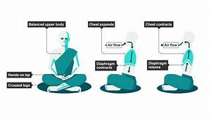 Diaphragmatic Breathing For Better Meditation And Mindfulness