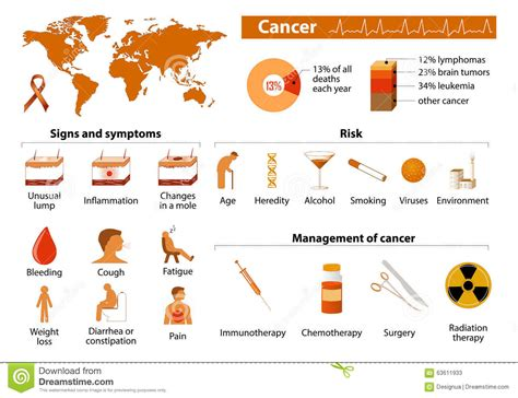 Cancer Infographic Stock Vector Illustration Of Leukaemia. Scientific Signs. Basic Signs. Polydipsia Signs. Marketing Signs Of Stroke. Coping Signs. Homemade Signs Of Stroke. City Signs. Fire Safety Signs