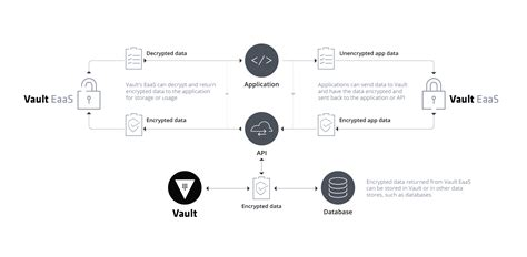 How Vault Encrypts Application Data During Transit And At Rest Free Line Graph Worksheets 2nd Grade How To With Slope And Y-intercept Make A 7th Geography Questions Ggplot Time Series Bbc Bitesize Down Icon Using Html