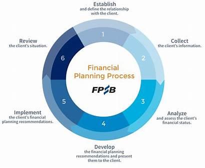Financial Planning Process Steps Fpsb Care Planner