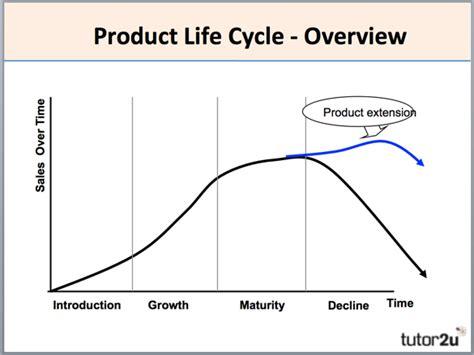 Product Life Cycle  Tutor2u Business