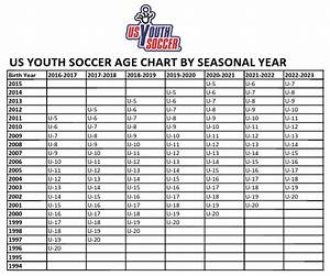 Which Year Determines Your Age Group Youth Soccer