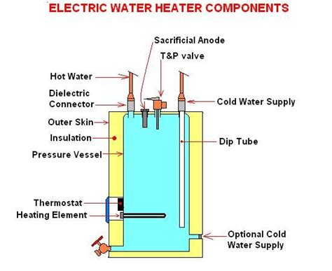 Electric Water Heater Diagram by Much Strain On Copper Pipe Joints