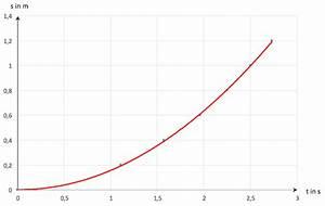 Strecke Berechnen Formel : beschleunigte bewegung im alltag ~ Themetempest.com Abrechnung