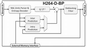 H264 H 264 Baseline Profile Decoder Core