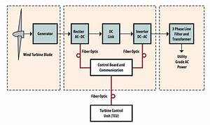Turbine Wind Generator Wiring Diagram, Turbine, Free ...