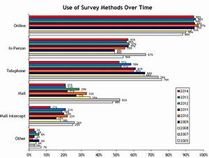 All New and Updated 2014 Survey of Market Research ...