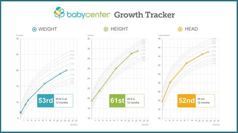 Baby Percentile Chart Growth Chart For Girls Birth To 36