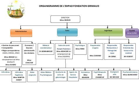 hierarchie cuisine organisation des services ehpad de la pacaudiere