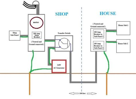 correctly grounding a house with back up generator and sub panels doityourself