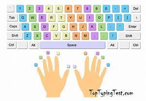 Dummies Guide To Typing Faster