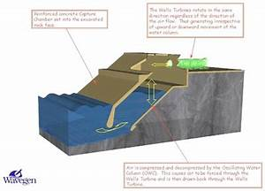 Methods for Harnessing Wave Energy - Methods for ...