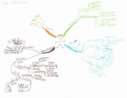 Mind Idea Examples Map Mapping Students College