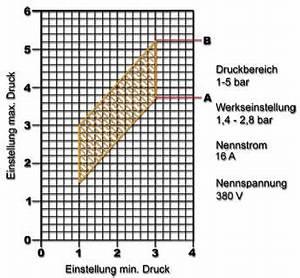 Druckschalter Hauswasserwerk Einstellen : druckschalter hauswasserwerk druckkessel brunnenpumpe sk ~ Orissabook.com Haus und Dekorationen