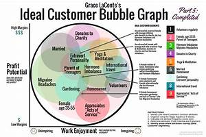 How To Create An Ideal Customer Bubble Graph  U2013 Laconte