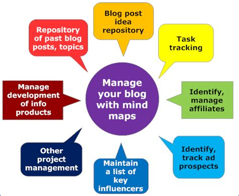 mind mapping software  manage  blog