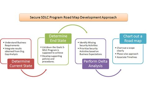 implementing secure software development program part