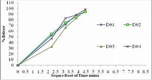 Higuchi Plots To Ascertain Release Kinetics Of Diclofenac Sodium Samples