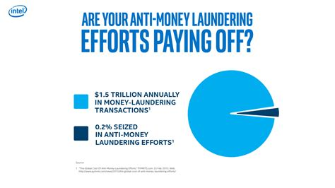 Anti Money Laundering Ppt List Of Synonyms And Antonyms Of The Word S Anti