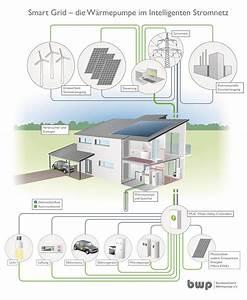 Kosten Luft Wasser Wärmepumpe : photovoltaik warmepumpe kosten solarenergie f r zu hause ~ Lizthompson.info Haus und Dekorationen