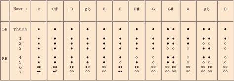 Philippe Bolton Recorder Maker Fingering Charts