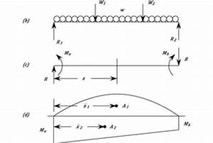 Calculate And Draw Shear Force And Bending Moment Diagram
