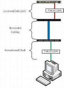 Cabling Jules Bartow Communications  U0026 Security In The Vein